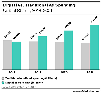 Chart of Digital vs. Traditional Ad Spending